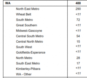 No of People in WA with SDA in Plan
