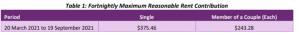 SDA Reasonable Rent Contribution